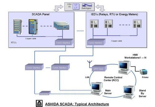 SCADA Automation Training in Chandigarh | Mohali Punjab six months industrial training in mohali Six Months Industrial Training in Mohali SCADA Automation Training in Chandigarh 1