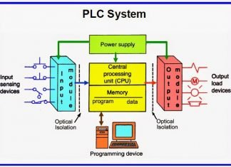 plc training company in chandigarh best iot training company in chandigarh Home plcnew 324x235