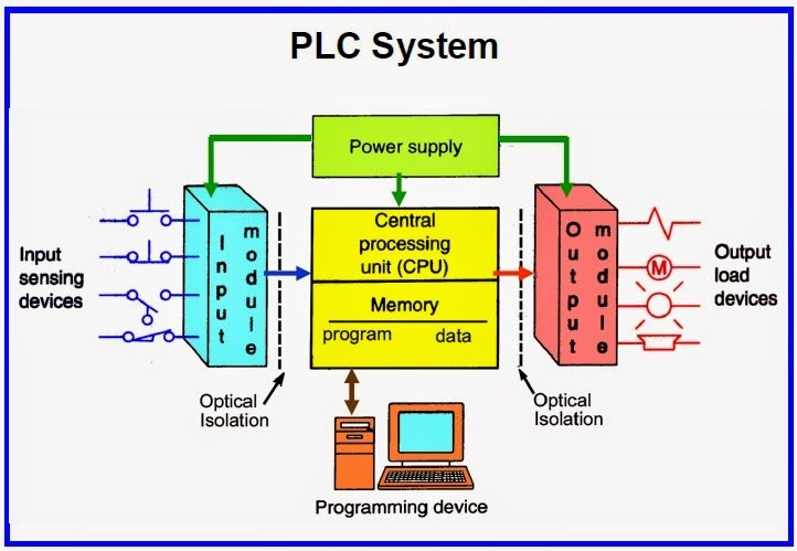 plc training company in chandigarh  PLC Training Company in Chandigarh plcnew
