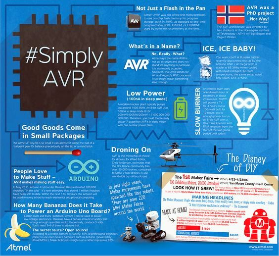 Avr microcontroller infograpahics ,avr microcontroller training in chandigarh Avr microcontroller training in mohali