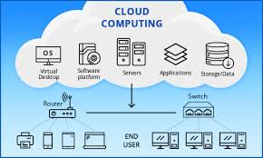 Cloud Computing Training in Chandigarh cloud computing training in chandigarh Best Cloud Computing Training in Chandigarh   Mohali 4