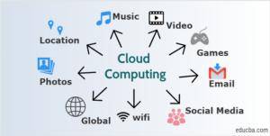 Cloud Computing Training in Chandigarh cloud computing training in chandigarh Best Cloud Computing Training in Chandigarh   Mohali Cloud Computing Training in Chandigarh 300x151